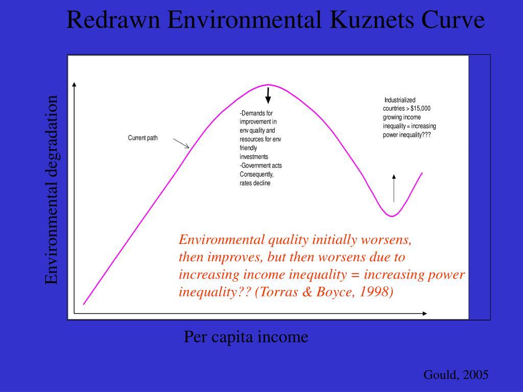 Redrawn Environmental Kuznets Curve