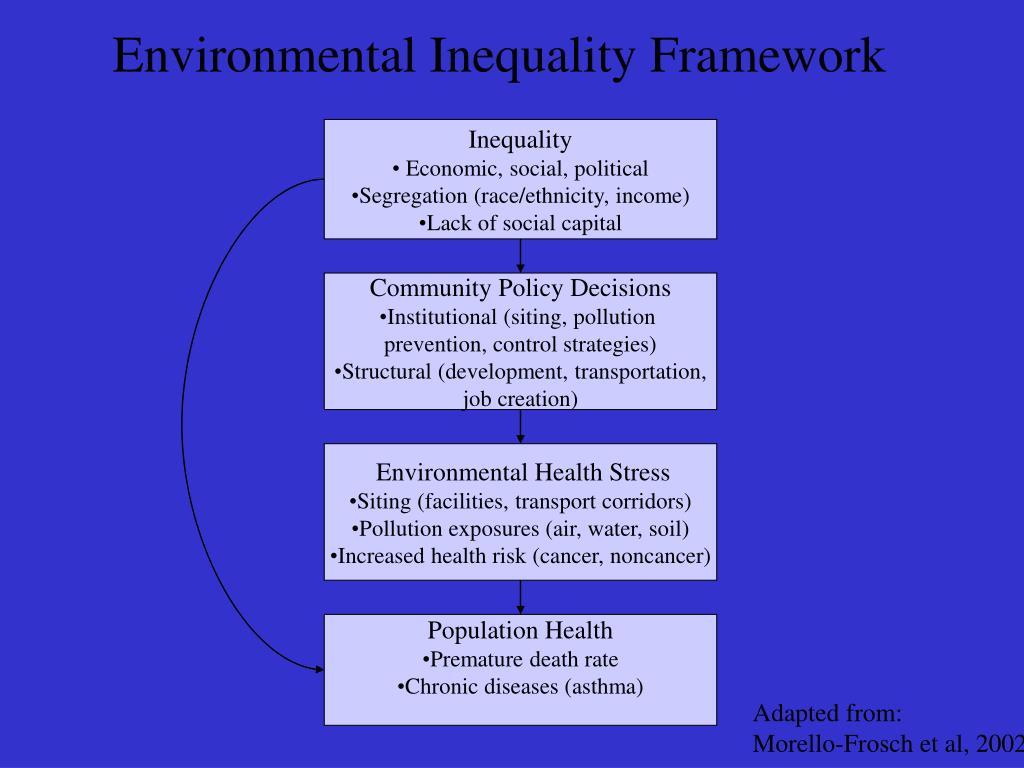 Environmental Inequality Framework