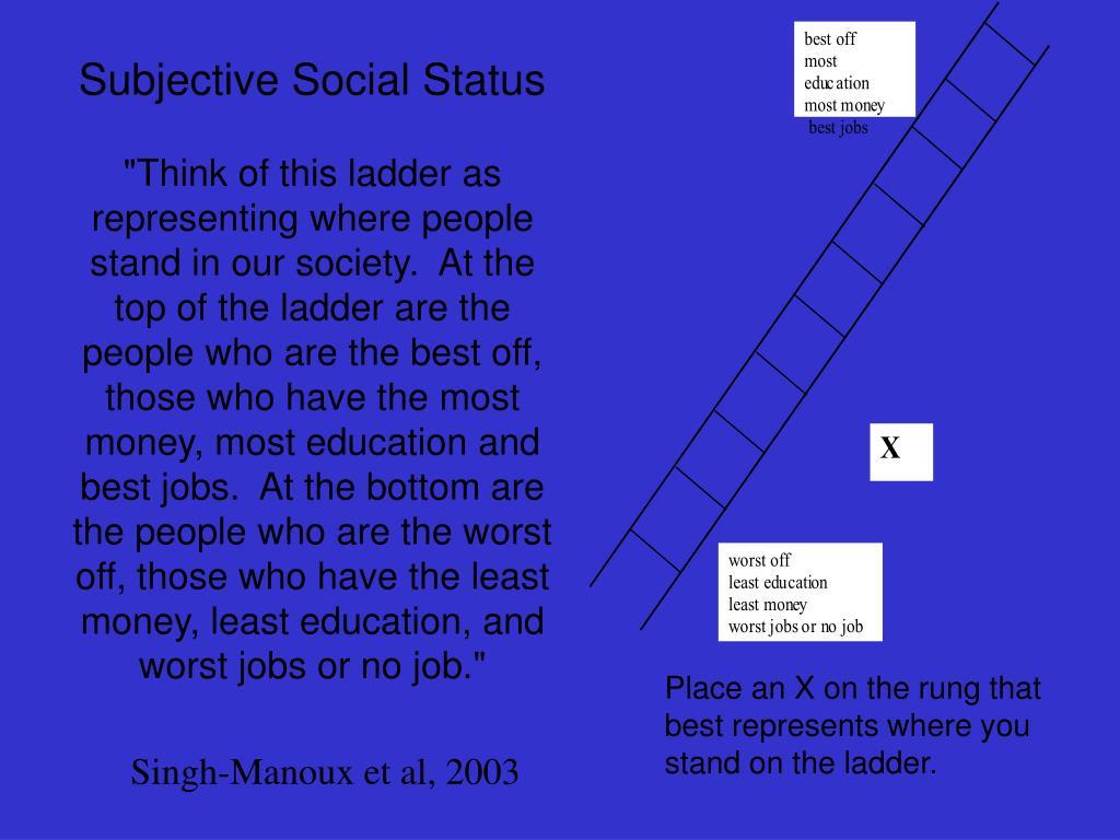 Subjective Social Status