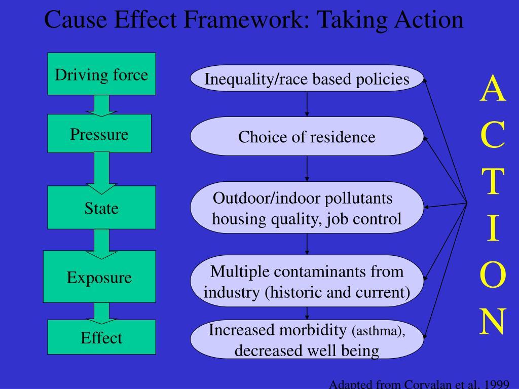 Cause Effect Framework: Taking Action
