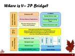 where is v ip bridge