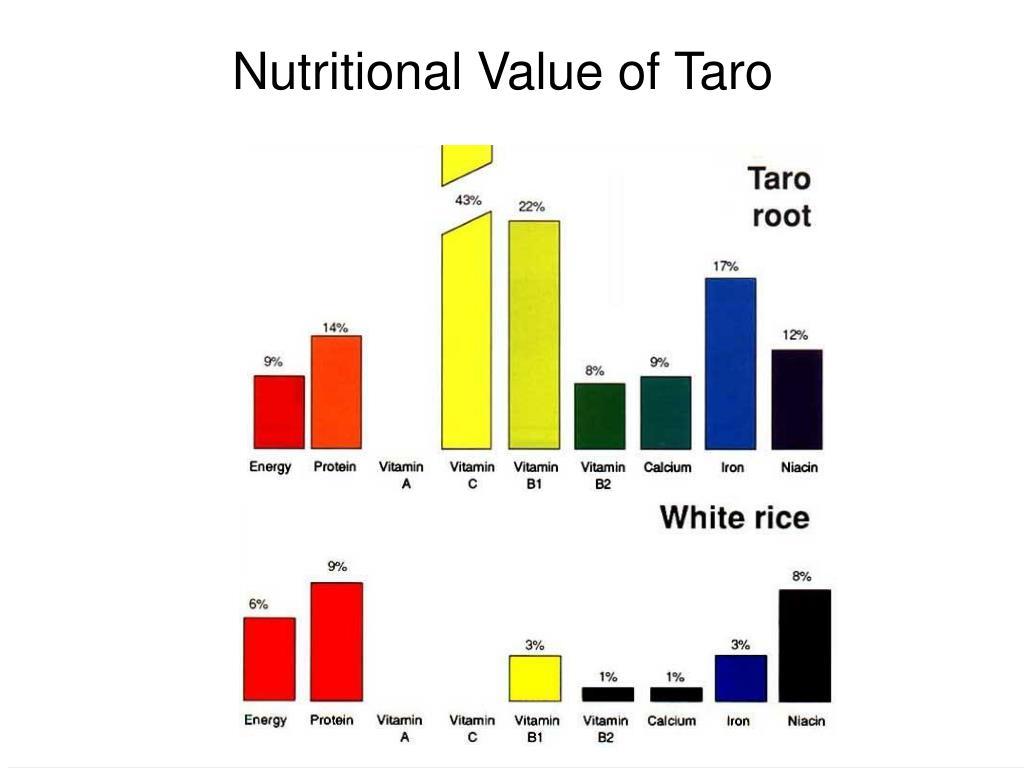 Nutritional Value of Taro