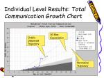 individual level results total communication growth chart