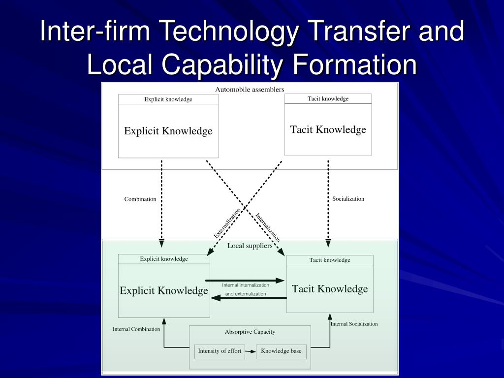 Inter-firm Technology Transfer and Local Capability Formation