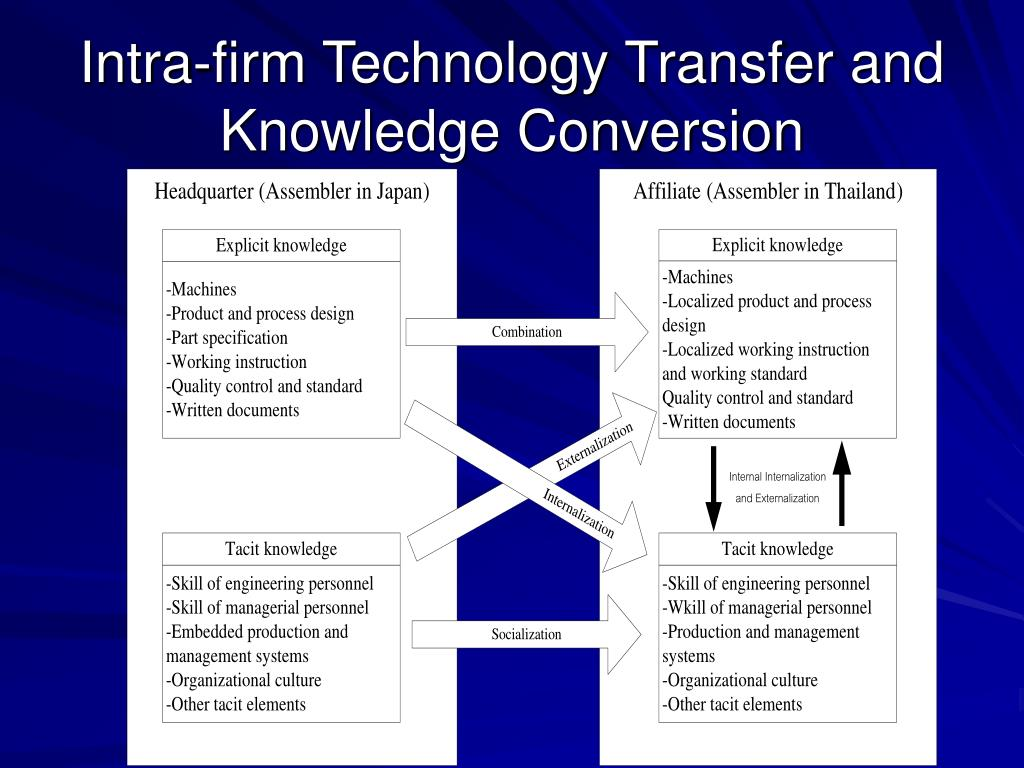 Intra-firm Technology Transfer and Knowledge Conversion