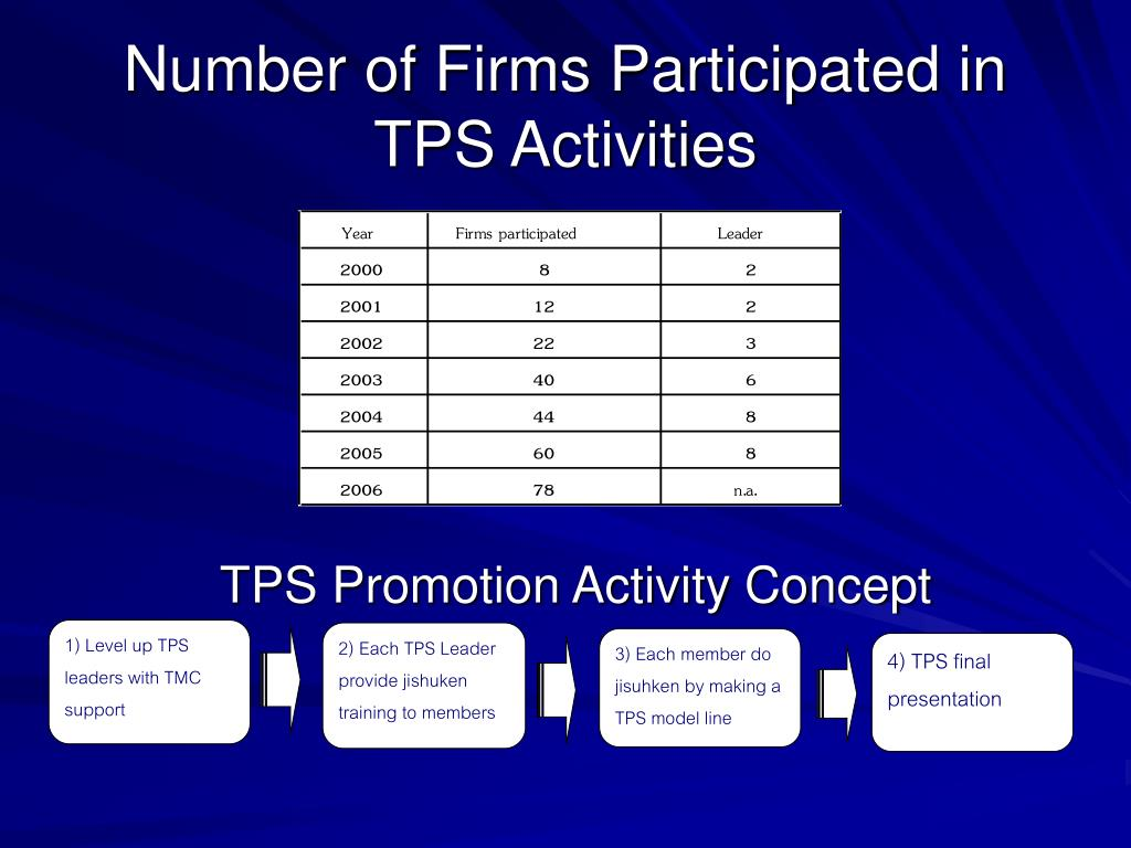 1) Level up TPS leaders with TMC support