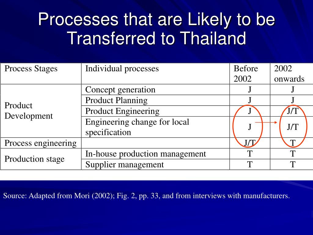Processes that are Likely to be Transferred to Thailand