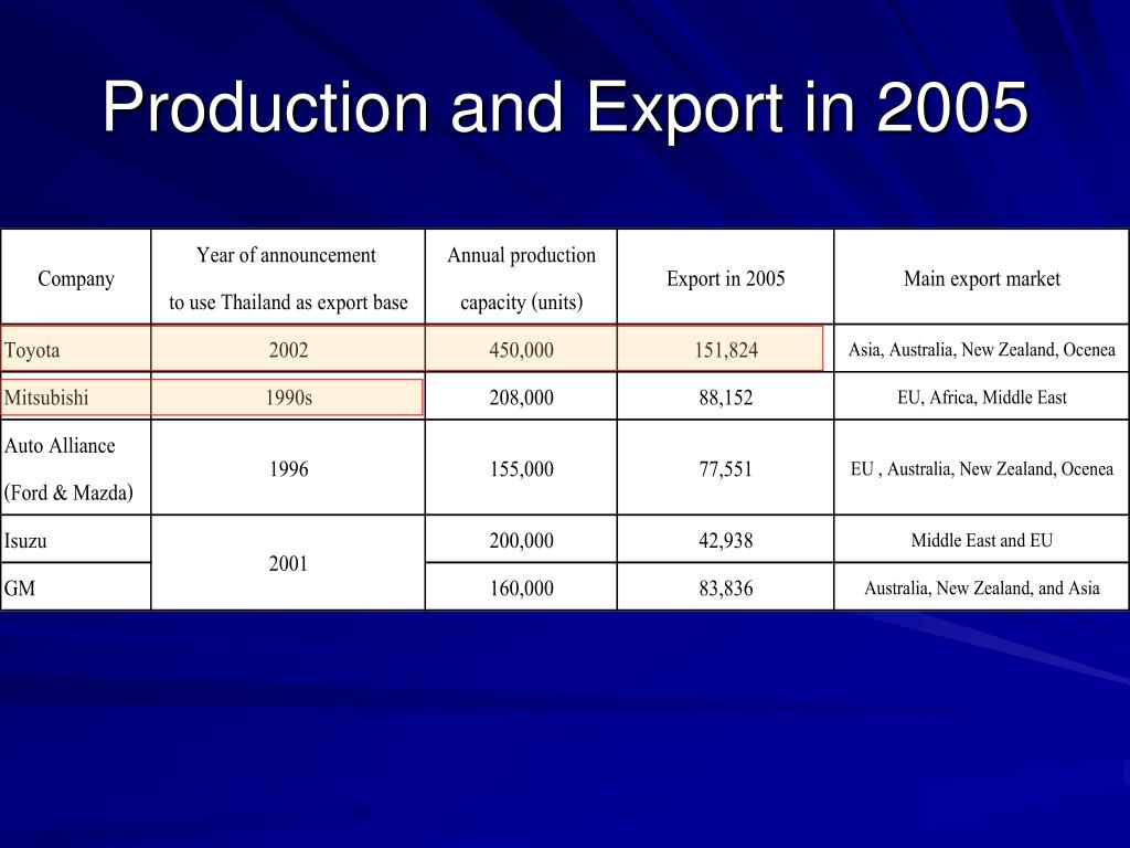 Production and Export in 2005