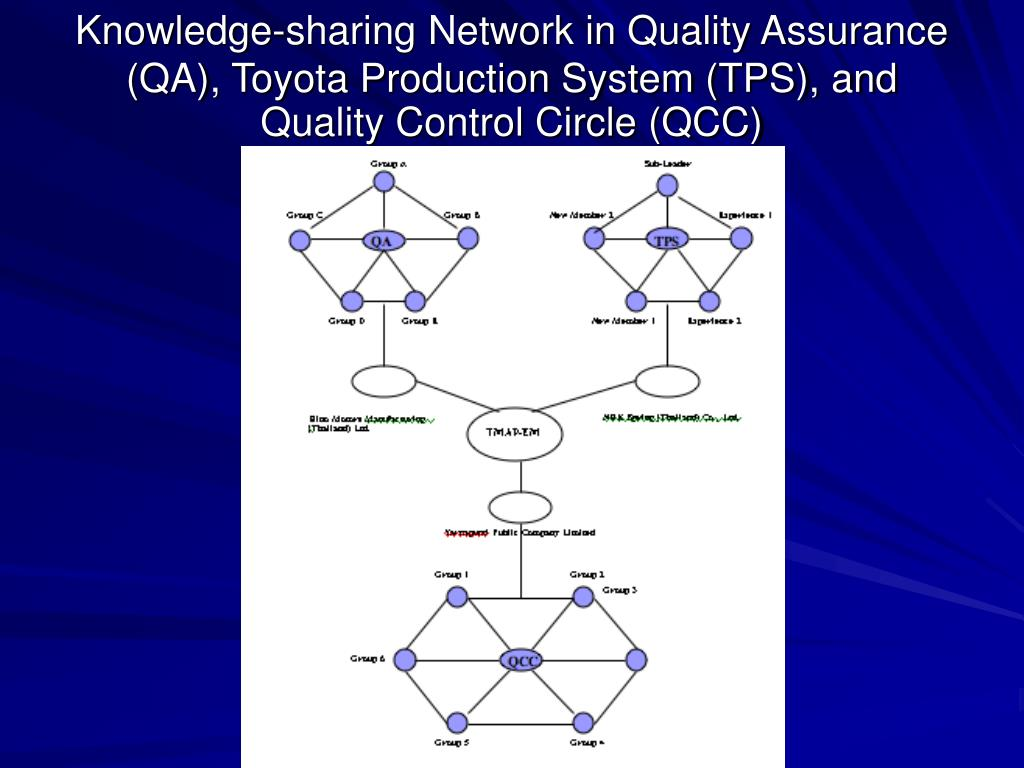 Knowledge-sharing Network in Quality Assurance (QA), Toyota Production System (TPS), and Quality Control Circle (QCC)