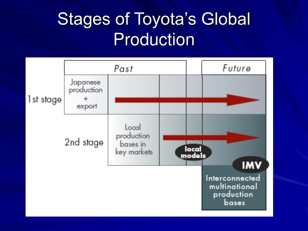 Stages of Toyota's Global Production