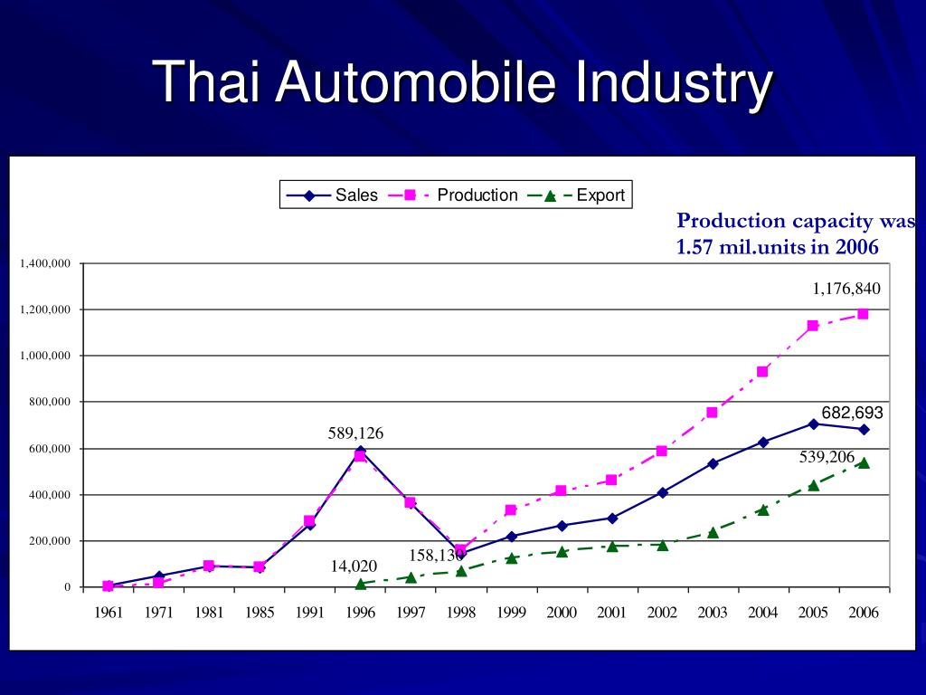 Thai Automobile Industry