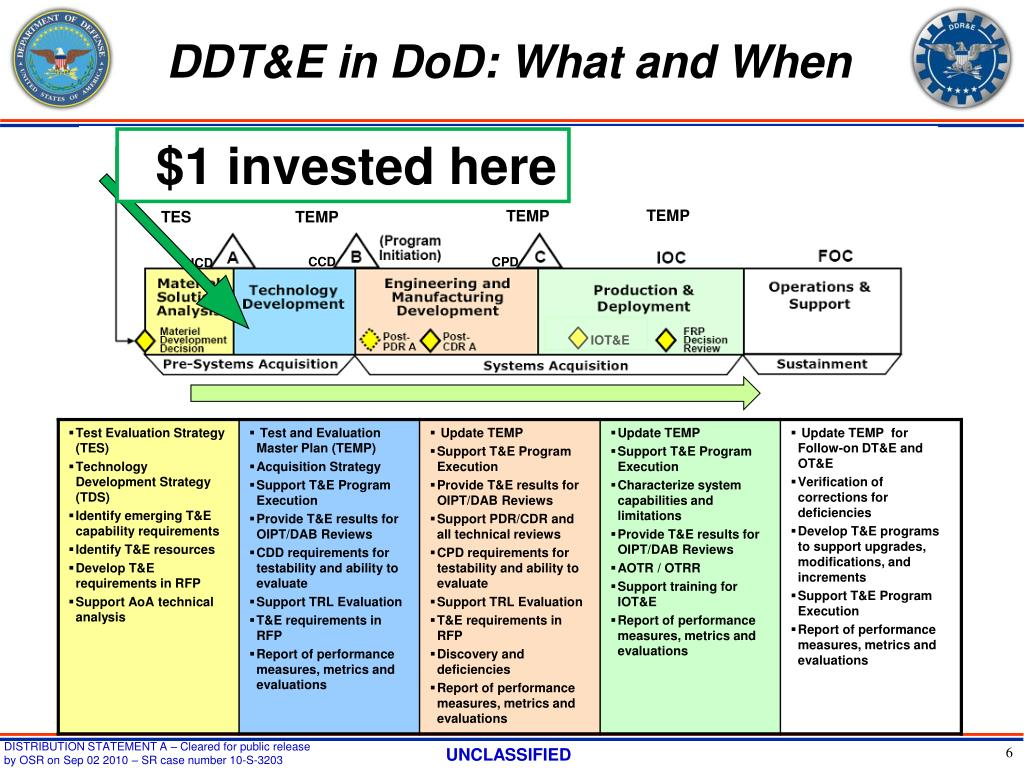 DDT&E in DoD: What and When