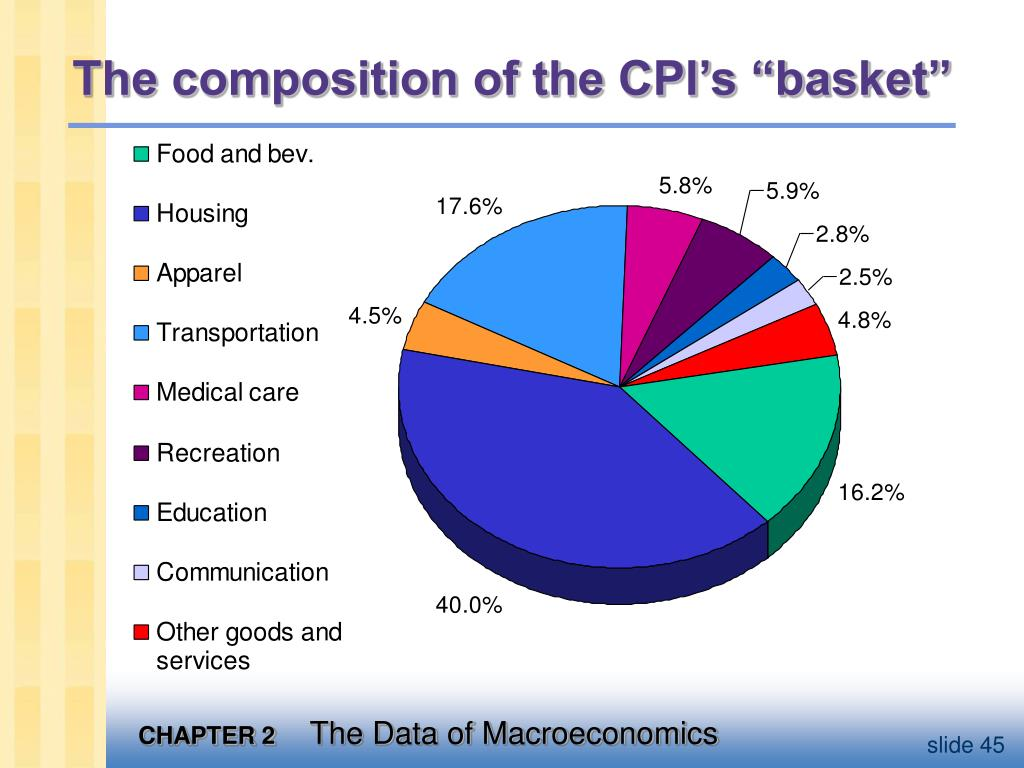 """The composition of the CPI's """"basket"""""""