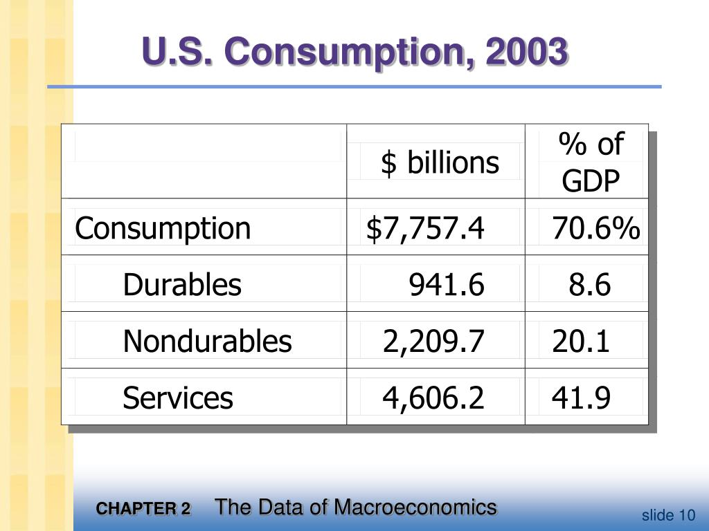 U.S. Consumption, 2003