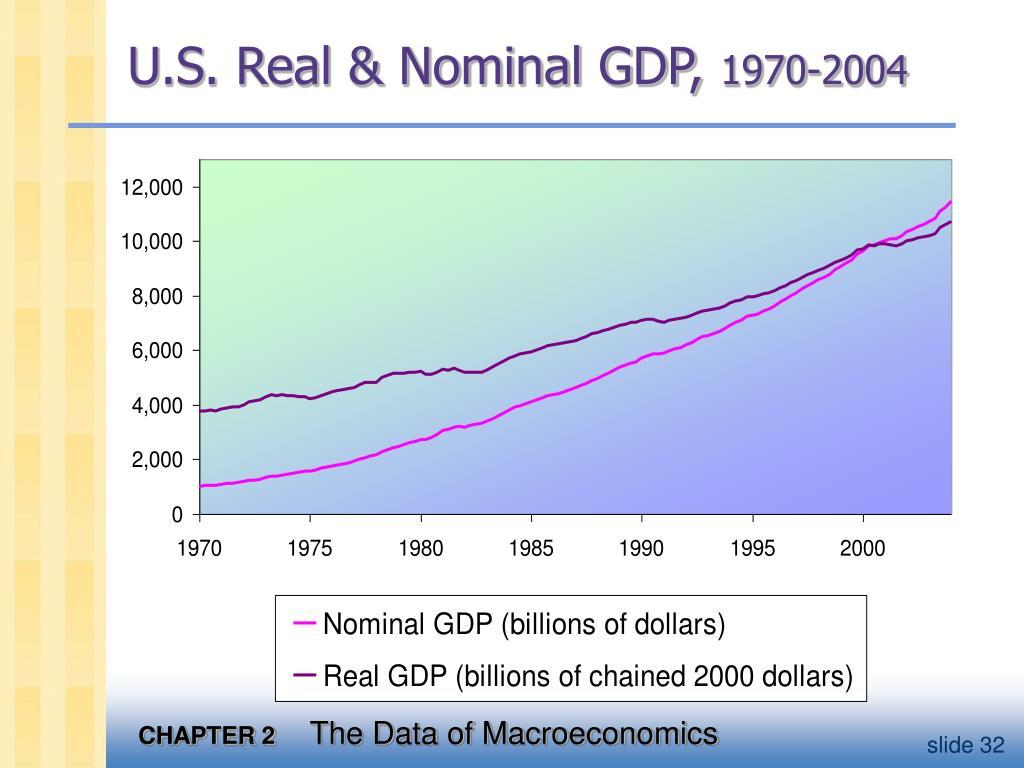 U.S. Real & Nominal GDP,