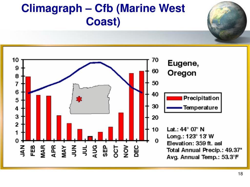 Climagraph – Cfb (Marine West Coast)