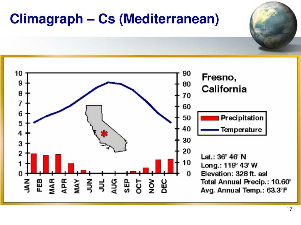 Climagraph – Cs (Mediterranean)