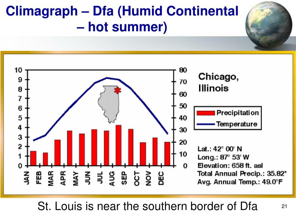 Climagraph – Dfa (Humid Continental – hot summer)