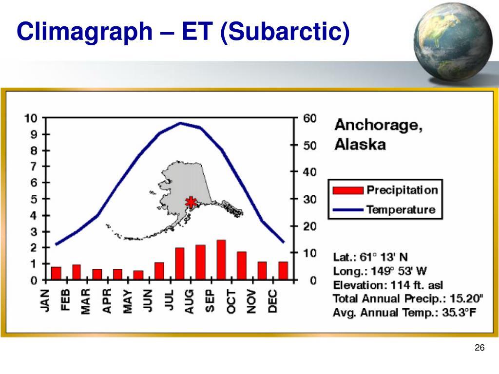 Climagraph – ET (Subarctic)