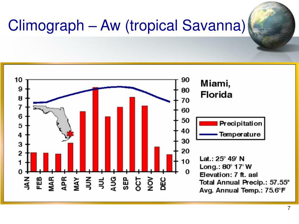 Climograph – Aw (tropical Savanna)