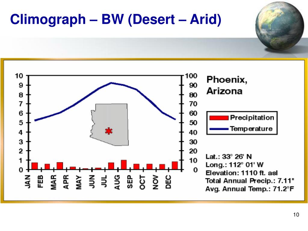 Climograph – BW (Desert – Arid)