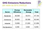 ghg emissions reductions per sector by 2012 mtco 2 e