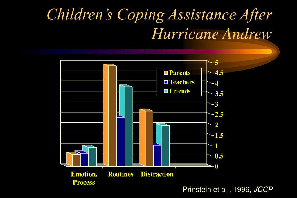 Children's Coping Assistance After Hurricane Andrew