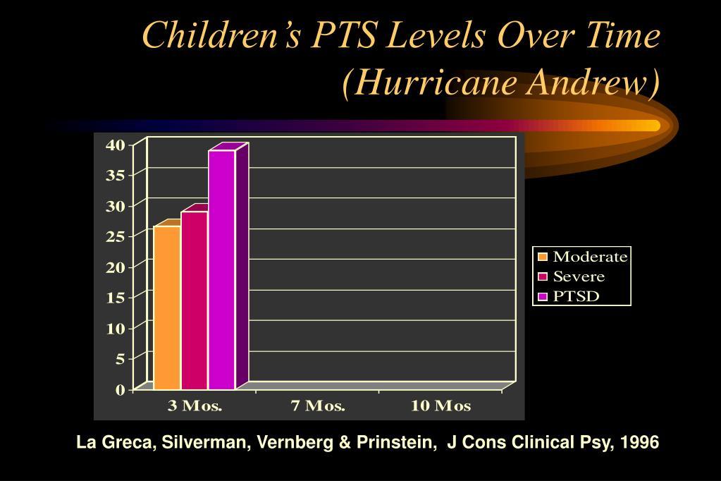 Children's PTS Levels Over Time