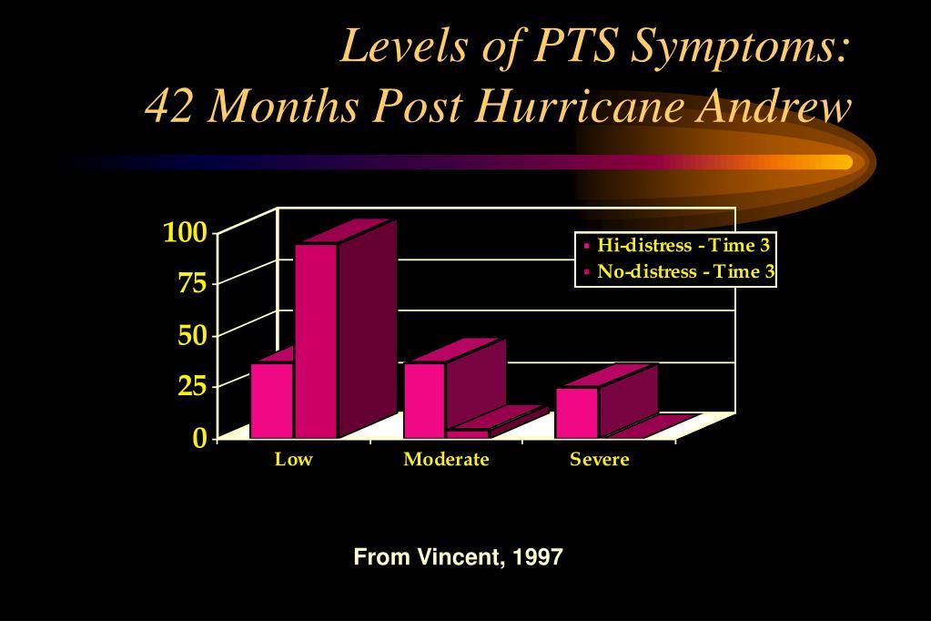 Levels of PTS Symptoms: