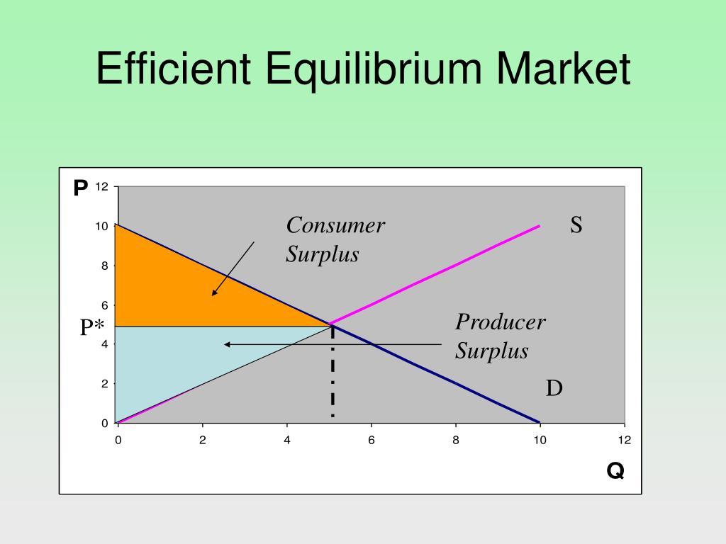 Efficient Equilibrium Market
