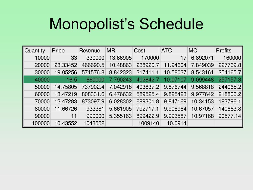 Monopolist's Schedule