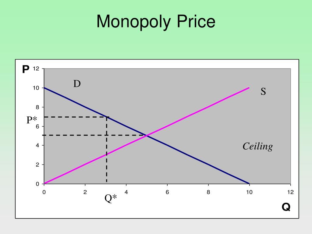 Monopoly Price