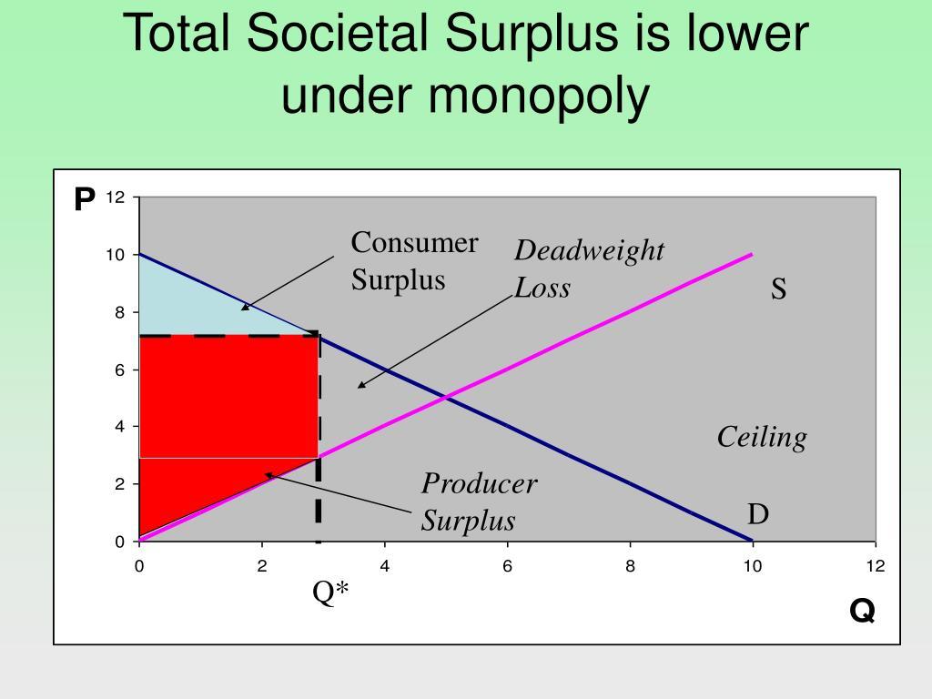 Total Societal Surplus is lower under monopoly