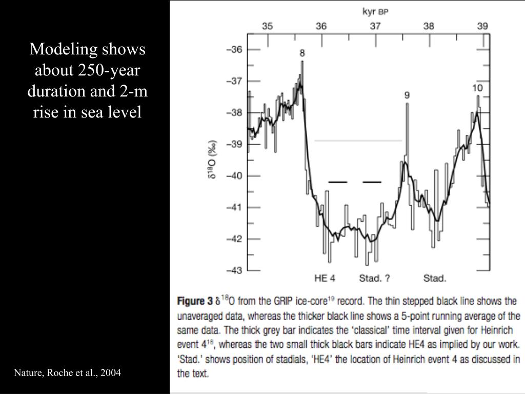 Modeling shows about 250-year duration and 2-m rise in sea level