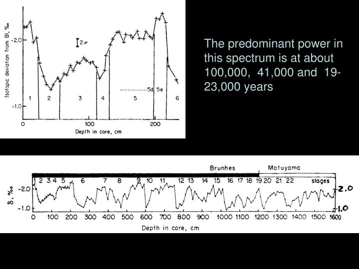 The predominant power in this spectrum is at about 100,000,  41,000 and  19-23,000 years