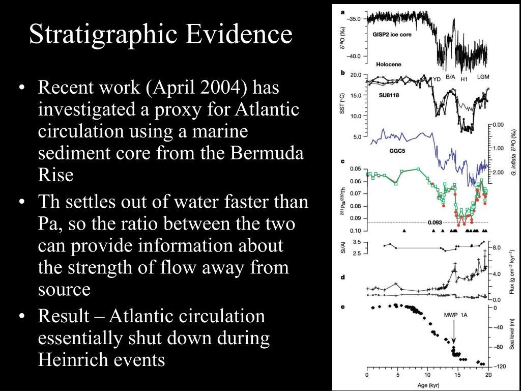 Stratigraphic Evidence