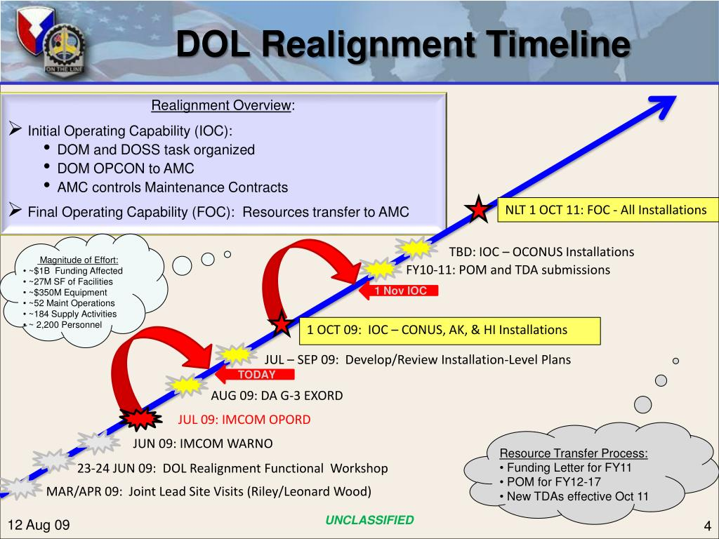 DOL Realignment Timeline
