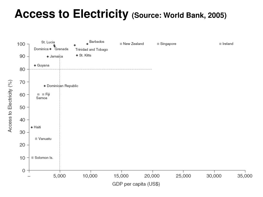 Access to Electricity
