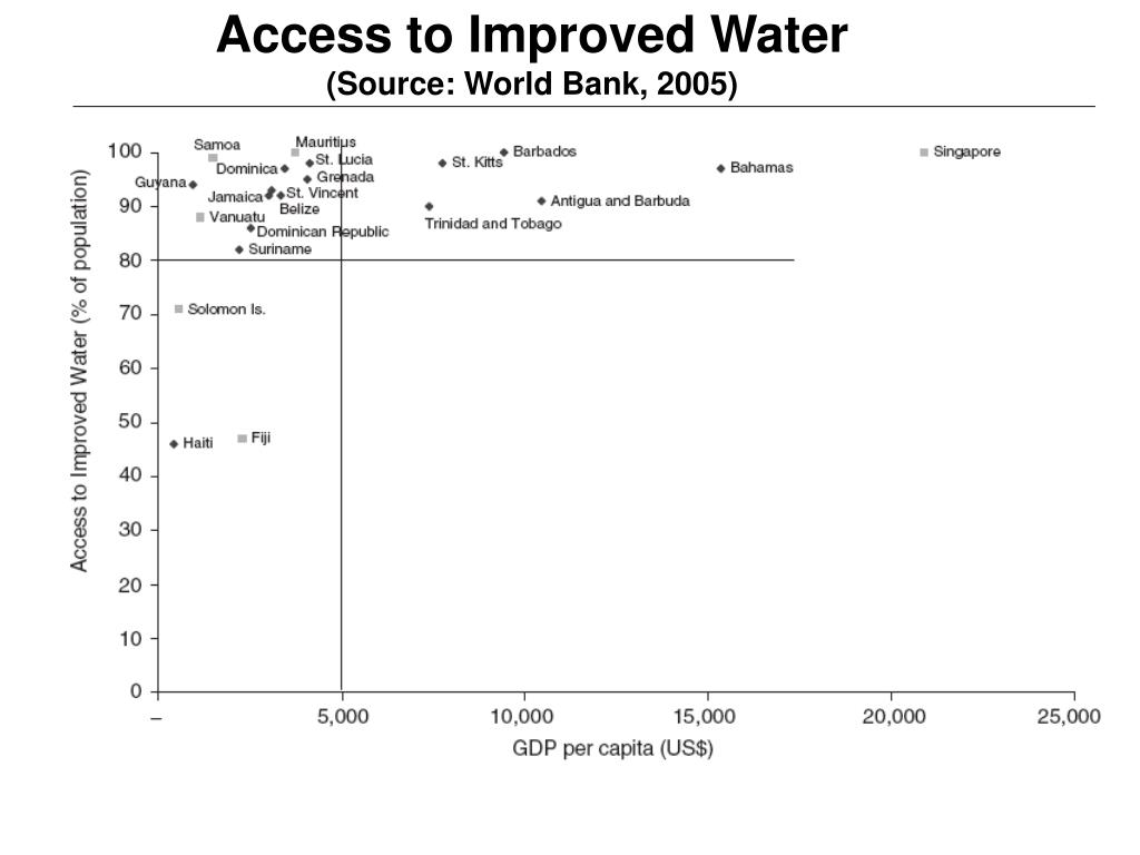 Access to Improved Water