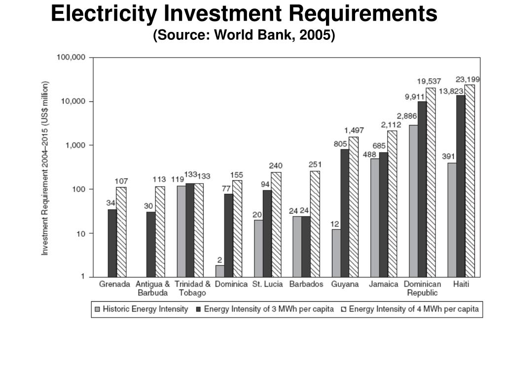 Electricity Investment Requirements