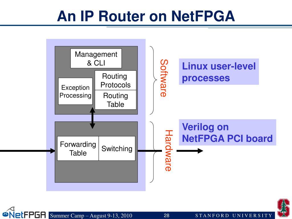 An IP Router on NetFPGA