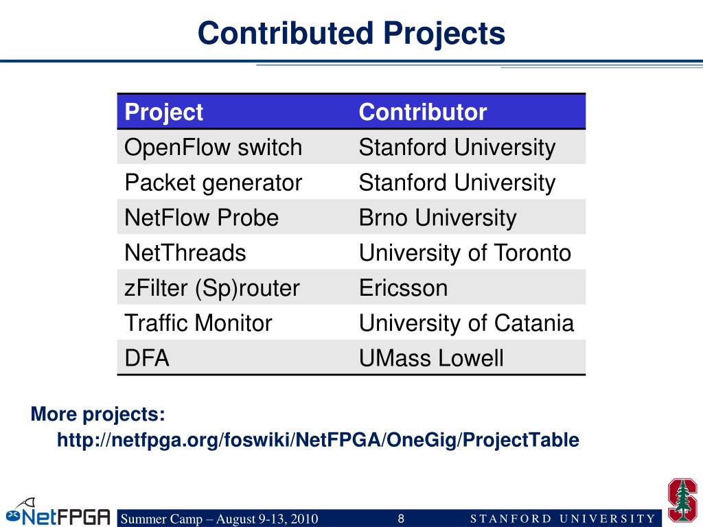Contributed Projects