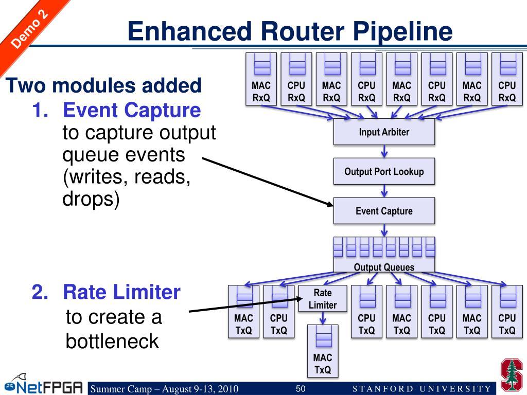 Enhanced Router Pipeline