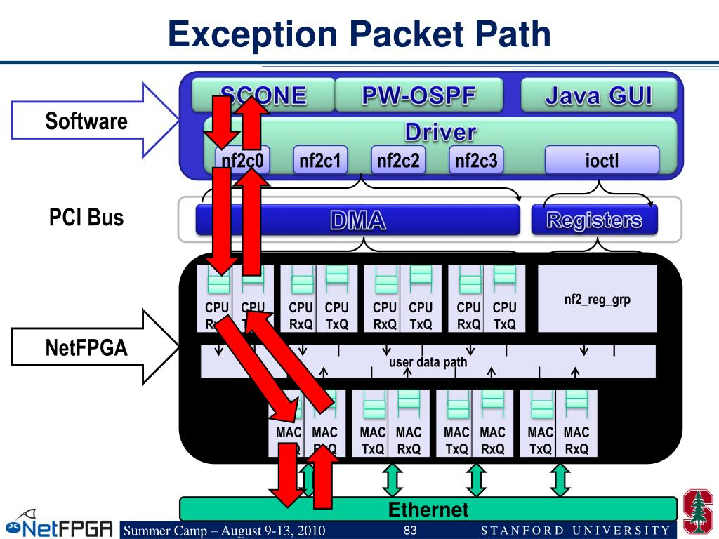 Exception Packet Path