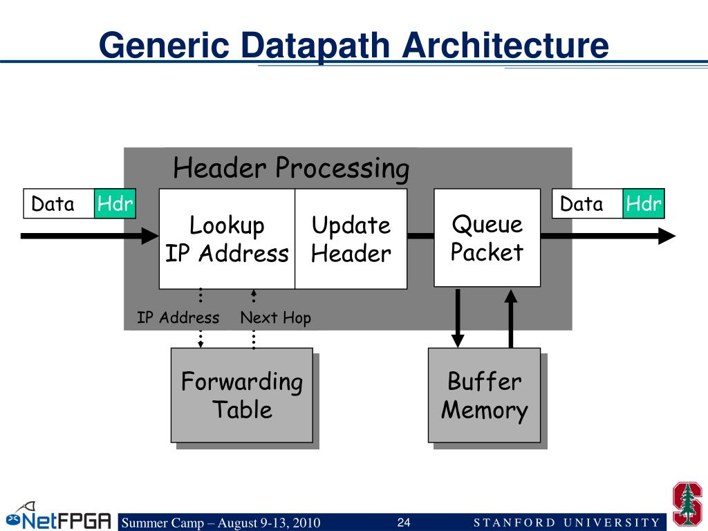 Generic Datapath Architecture