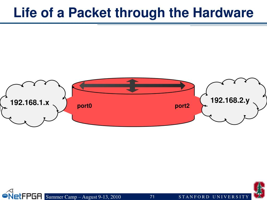 Life of a Packet through the Hardware