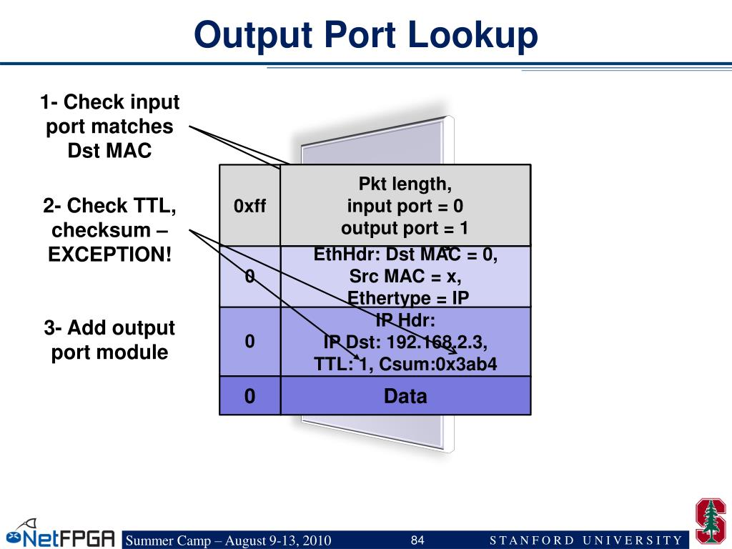 Output Port Lookup