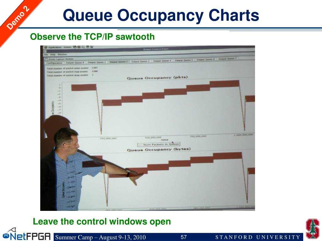 Queue Occupancy Charts