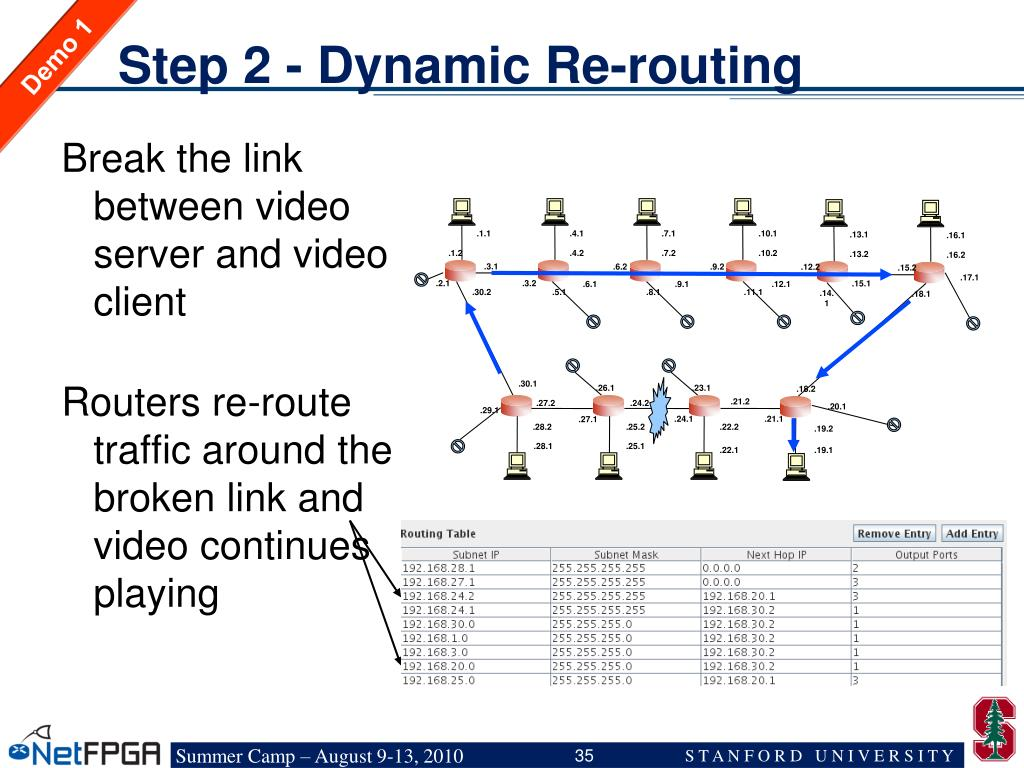 Step 2 - Dynamic Re-routing