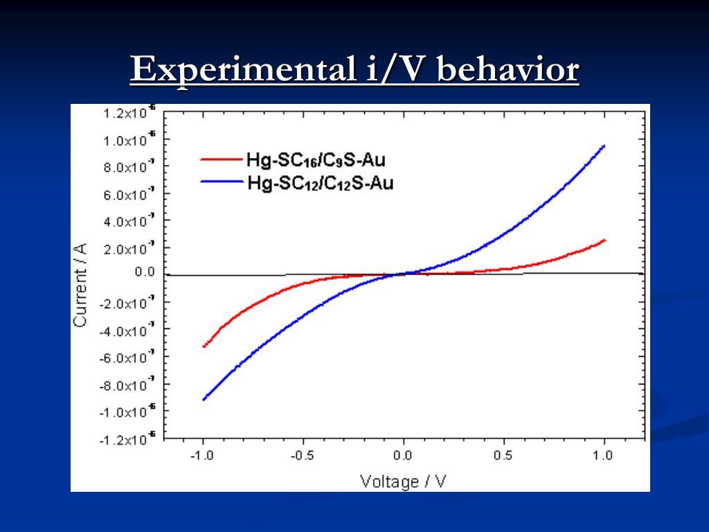 Experimental i/V behavior